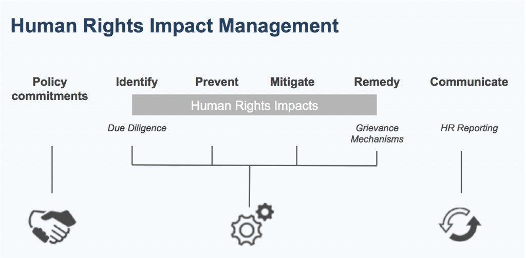 HR Impact Management Chart