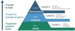 3 levels of trust
